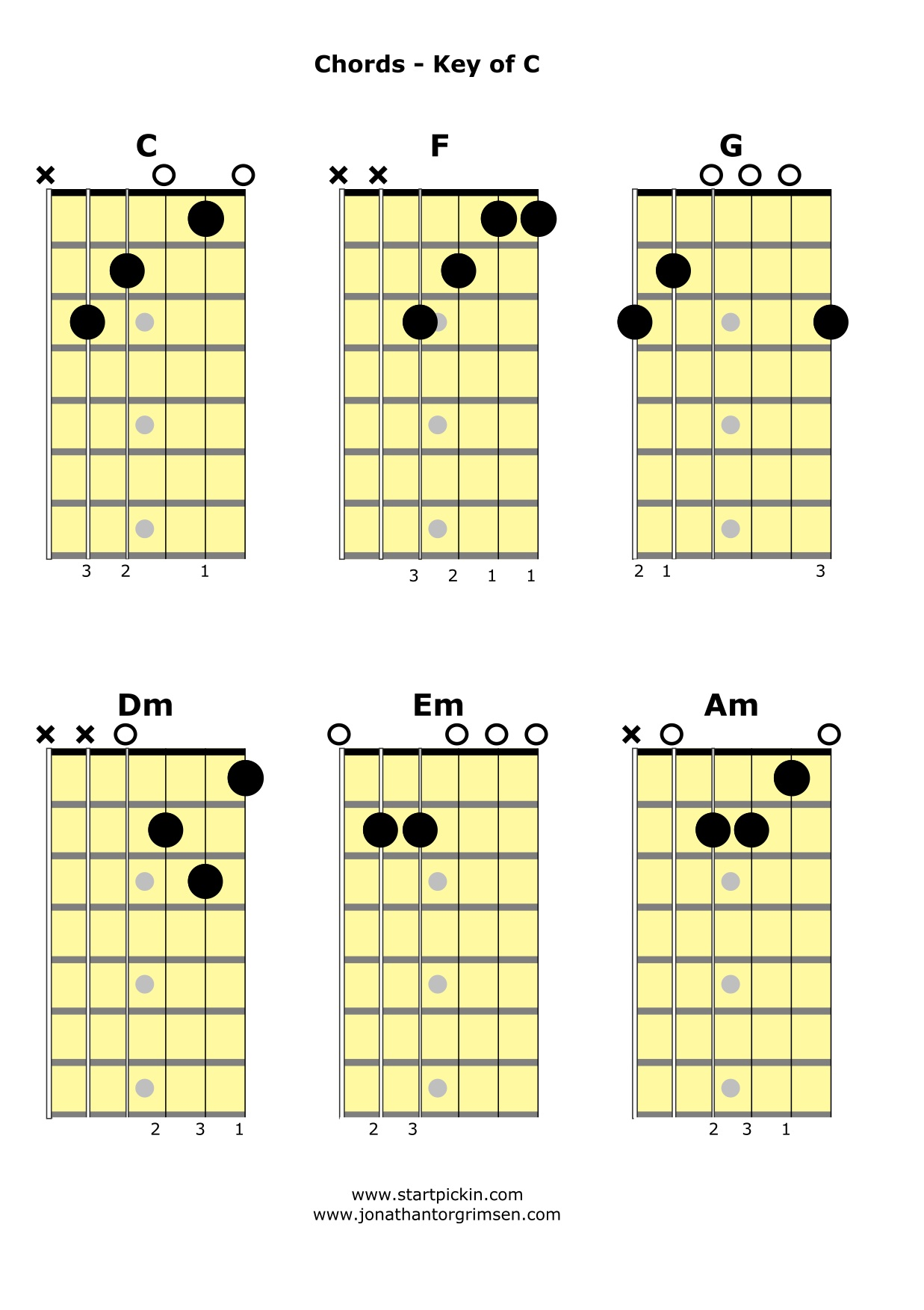 it is well chords pdf a